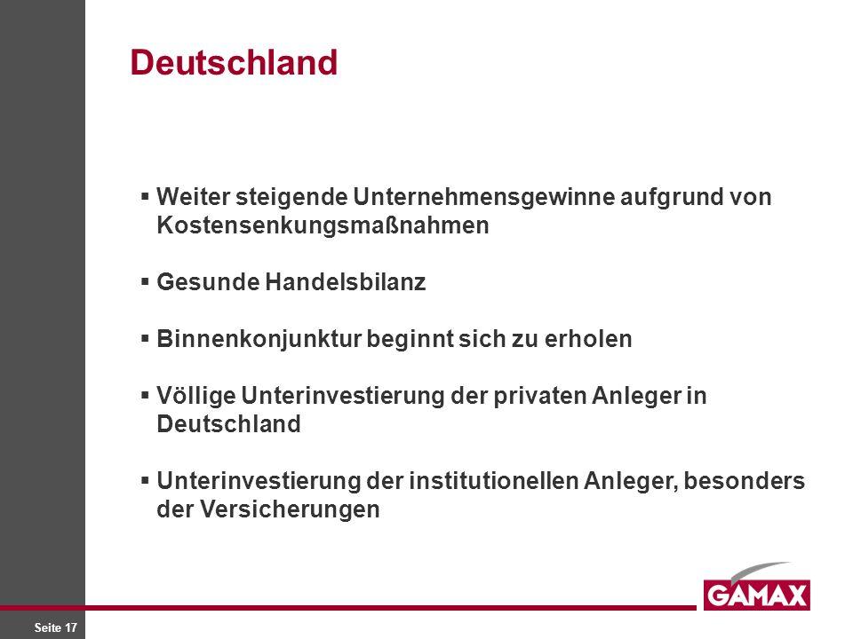 Seite 17 Weiter steigende Unternehmensgewinne aufgrund von Kostensenkungsmaßnahmen Gesunde Handelsbilanz Binnenkonjunktur beginnt sich zu erholen Völlige Unterinvestierung der privaten Anleger in Deutschland Unterinvestierung der institutionellen Anleger, besonders der Versicherungen Deutschland