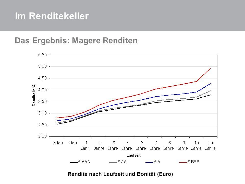 Das Ergebnis: Magere Renditen Rendite nach Laufzeit und Bonität (Euro) Im Renditekeller