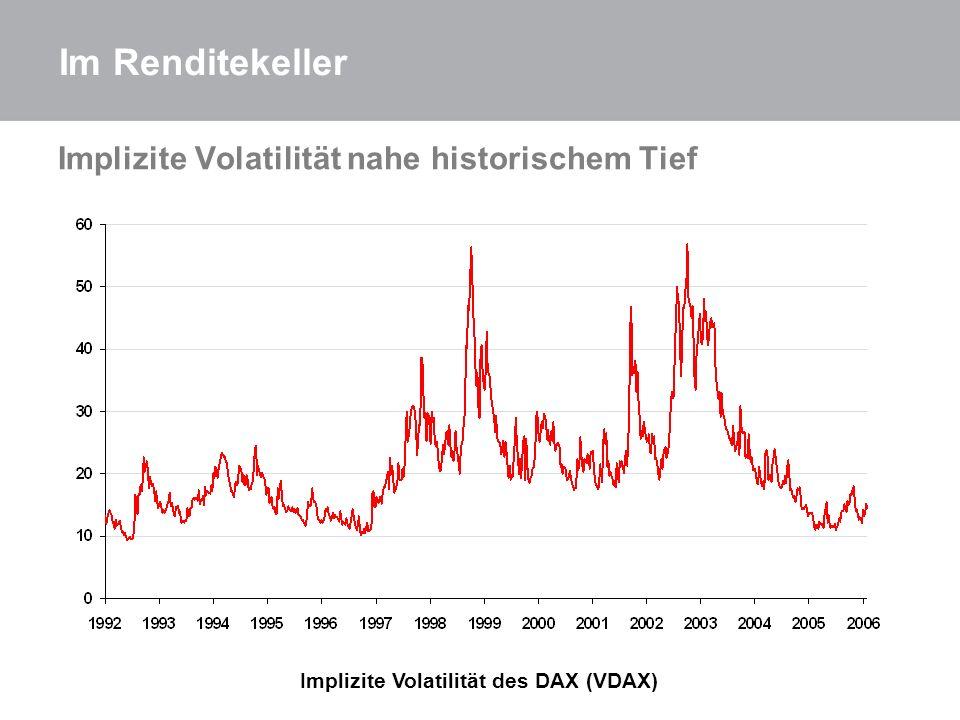 Implizite Volatilität nahe historischem Tief Implizite Volatilität des DAX (VDAX) Im Renditekeller