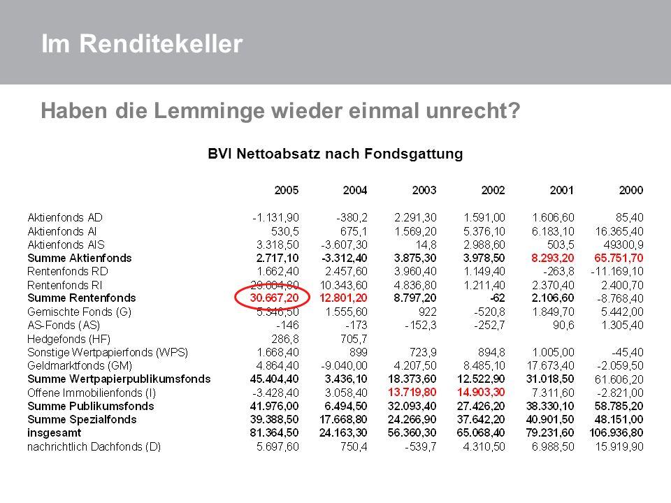 Haben die Lemminge wieder einmal unrecht? BVI Nettoabsatz nach Fondsgattung Im Renditekeller