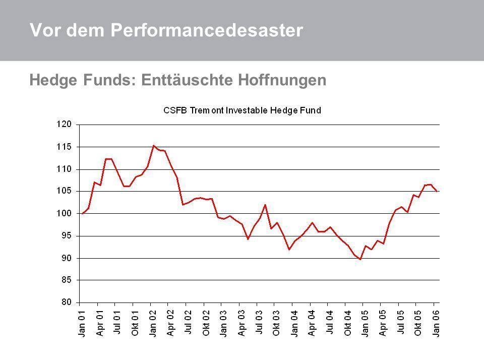 Vor dem Performancedesaster Hedge Funds: Enttäuschte Hoffnungen