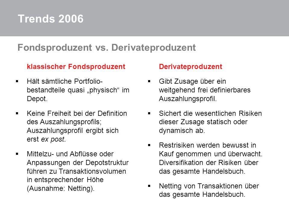 Trends 2006 Fondsproduzent vs. Derivateproduzent klassischer Fondsproduzent Hält sämtliche Portfolio- bestandteile quasi physisch im Depot. Keine Frei