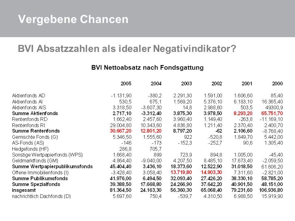 BVI Absatzzahlen als idealer Negativindikator? BVI Nettoabsatz nach Fondsgattung Vergebene Chancen