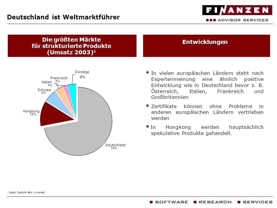 Deutschland ist Weltmarktführer Die größten Märkte für strukturierte Produkte (Umsatz 2003) 1 Entwicklungen Deutschland 72% Hongkong 12% Italien 4% Fr