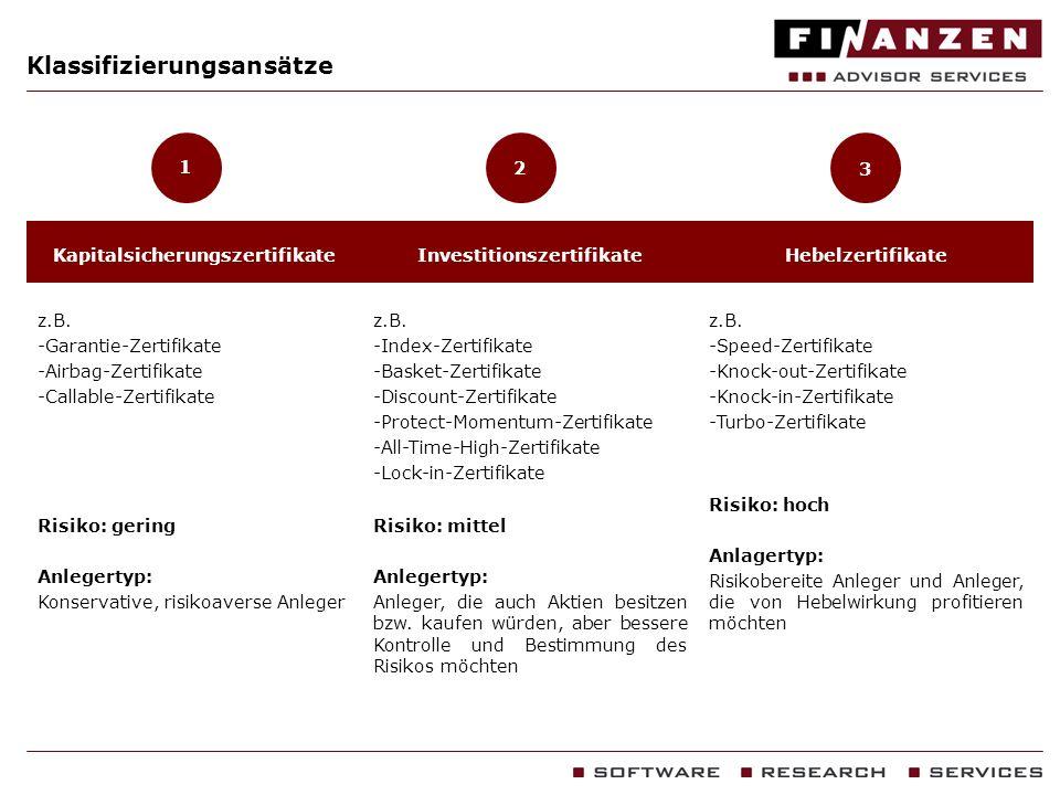 Klassifizierungsansätze 1 KapitalsicherungszertifikateInvestitionszertifikateHebelzertifikate z.B. -Garantie-Zertifikate -Airbag-Zertifikate -Callable