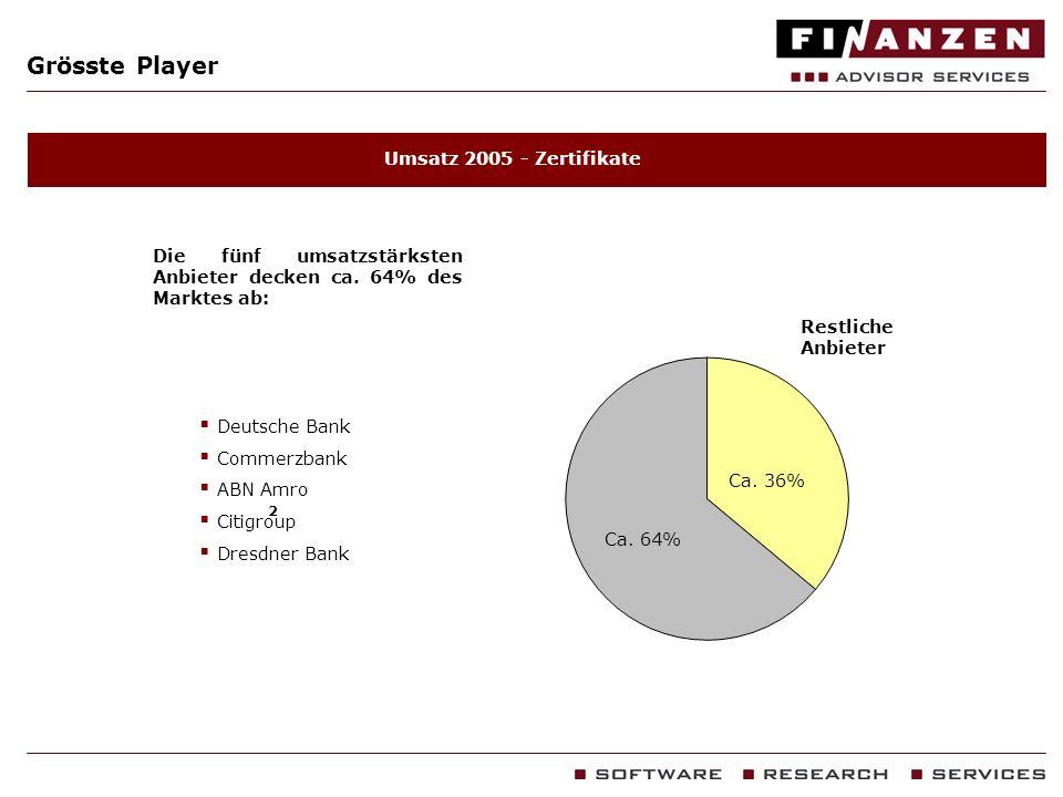 Grösste Player Umsatz 2005 - Zertifikate Die fünf umsatzstärksten Anbieter decken ca. 64% des Marktes ab: Deutsche Bank Commerzbank ABN Amro Citigroup