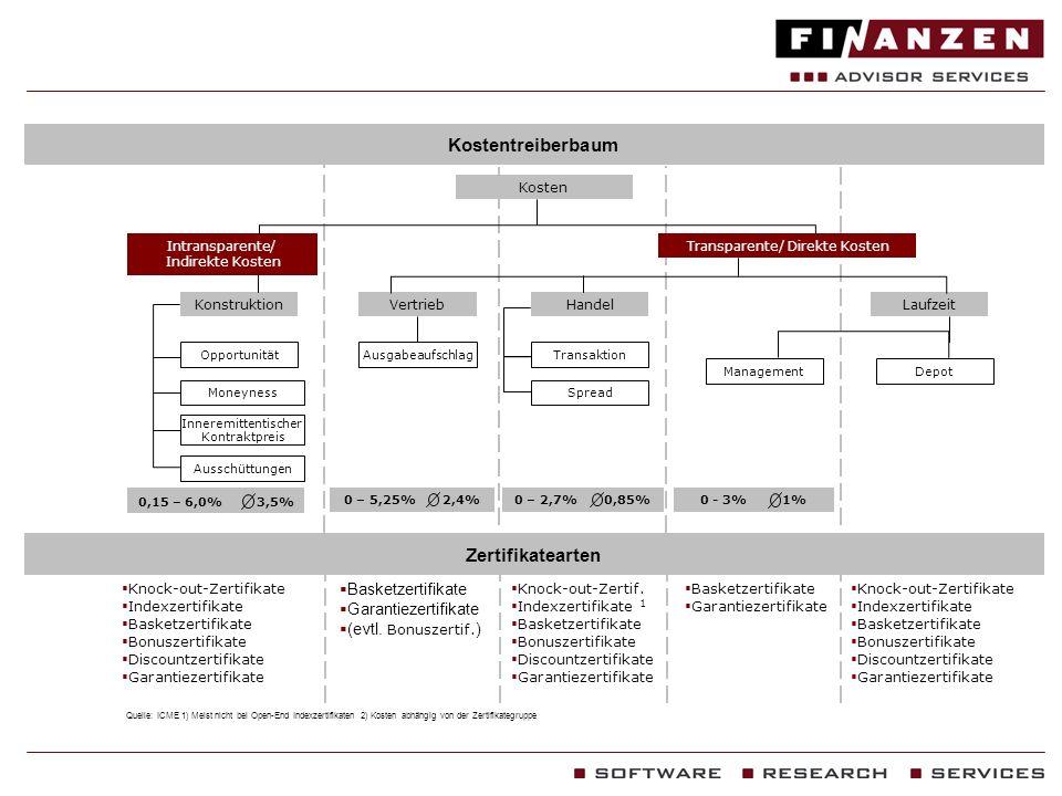Kostentreiberbaum Quelle: ICME 1) Meist nicht bei Open-End Indexzertifikaten 2) Kosten abhängig von der Zertifikategruppe Knock-out-Zertifikate Indexz