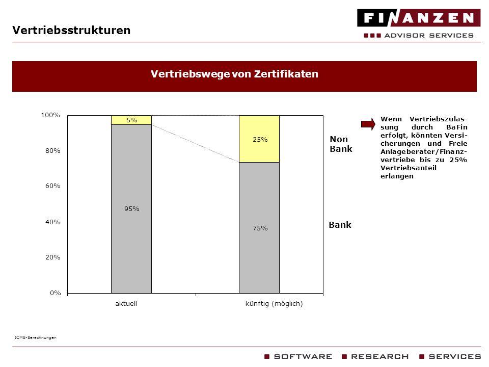 Vertriebsstrukturen ICME-Berechnungen Vertriebswege von Zertifikaten 75% 95% 5% 25% 0% 20% 40% 60% 80% 100% Non Bank Bank Wenn Vertriebszulas- sung du