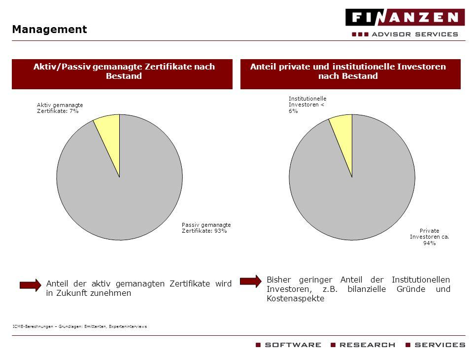 Management Anteil private und institutionelle Investoren nach Bestand Aktiv/Passiv gemanagte Zertifikate nach Bestand Bisher geringer Anteil der Insti