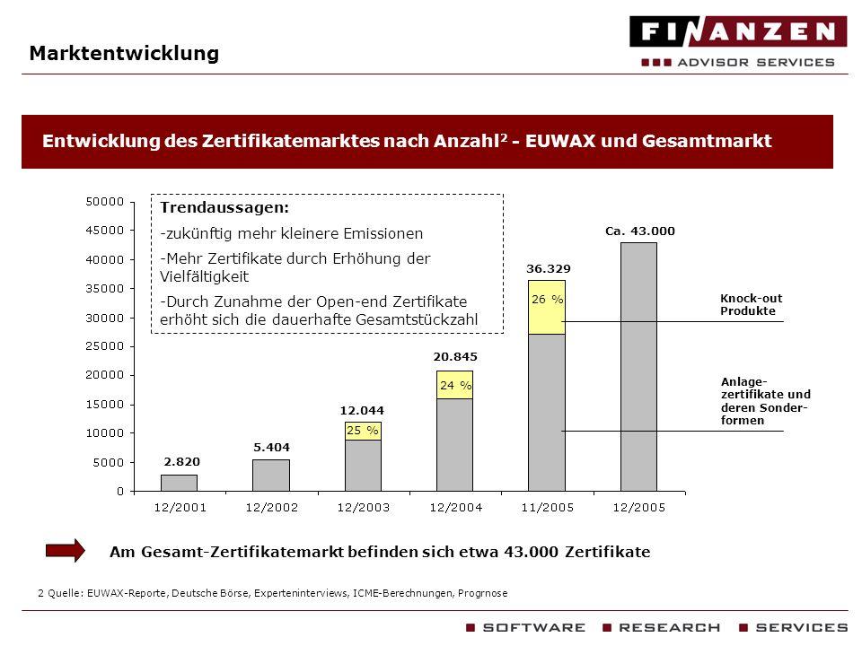 Marktentwicklung Entwicklung des Zertifikatemarktes nach Anzahl 2 - EUWAX und Gesamtmarkt Am Gesamt-Zertifikatemarkt befinden sich etwa 43.000 Zertifi