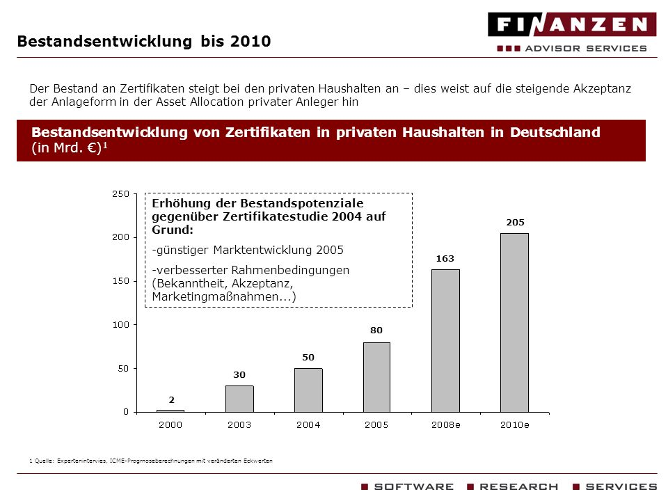 Bestandsentwicklung bis 2010 Anteil privater und institutioneller Investoren nach Bestand 1 1 Quelle: Expertenintervies, ICME-Progrnoseberechnungen mit veränderten Eckwerten 93 % 7 % 92 % 8 % 94 % 6 % Rechtliche Bestimmungen für institutionelle Asset Manager im Derivate-Bereich erschweren Institutionen in Zertifikate