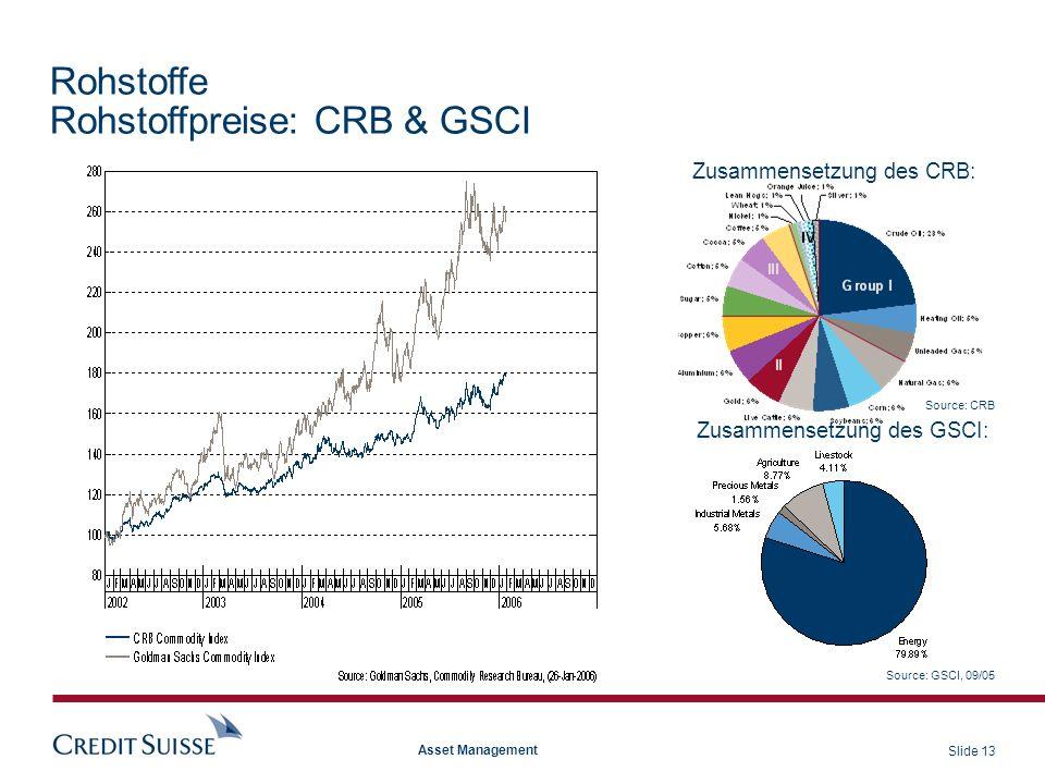 Slide 13 Asset Management Rohstoffe Rohstoffpreise: CRB & GSCI Zusammensetzung des CRB: Source: CRB Source: GSCI, 09/05 Zusammensetzung des GSCI: