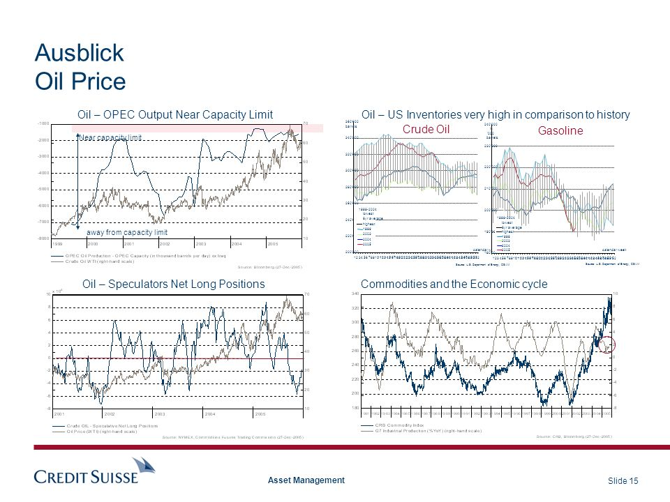 Slide 15 Asset Management Ausblick Oil Price Oil – OPEC Output Near Capacity Limit Commodities and the Economic cycleOil – Speculators Net Long Positi
