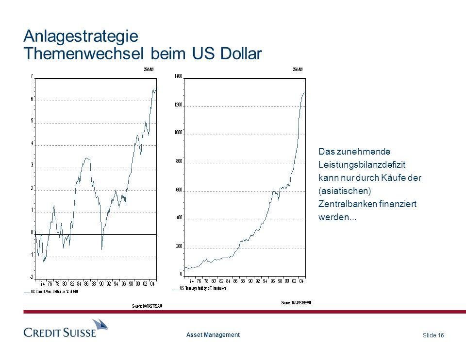 Slide 16 Asset Management Anlagestrategie Themenwechsel beim US Dollar Das zunehmende Leistungsbilanzdefizit kann nur durch Käufe der (asiatischen) Ze
