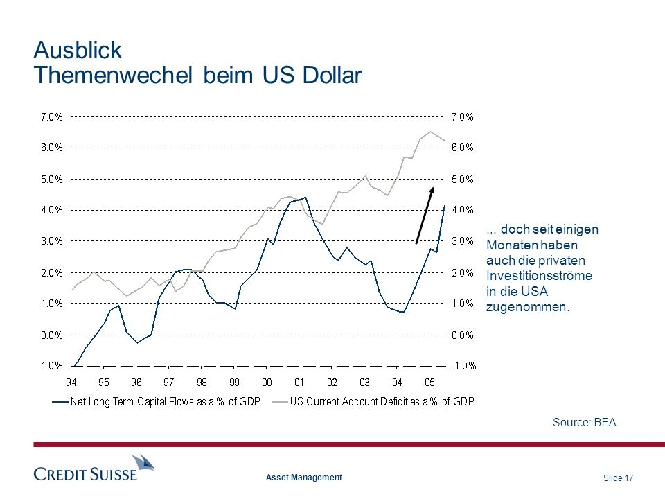 Slide 17 Asset Management Ausblick Themenwechel beim US Dollar Source: BEA... doch seit einigen Monaten haben auch die privaten Investitionsströme in