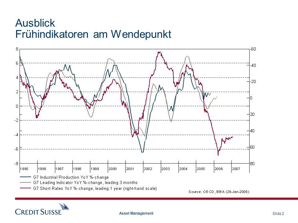 Slide 3 Asset Management Anlagestrategie Wachstumsbeschleunigung treibt Aktien an Nach einer rückläufigen Phase hat die Wachstumsdynamik wieder zugenommen.