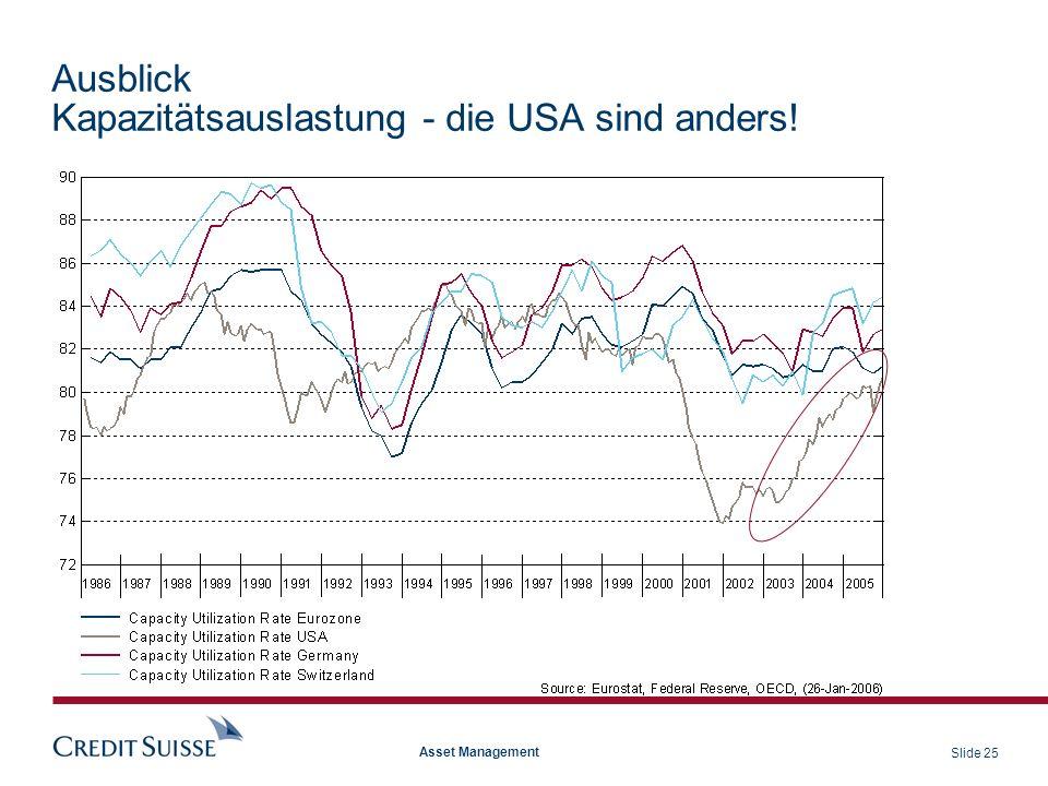 Slide 25 Asset Management Ausblick Kapazitätsauslastung - die USA sind anders!