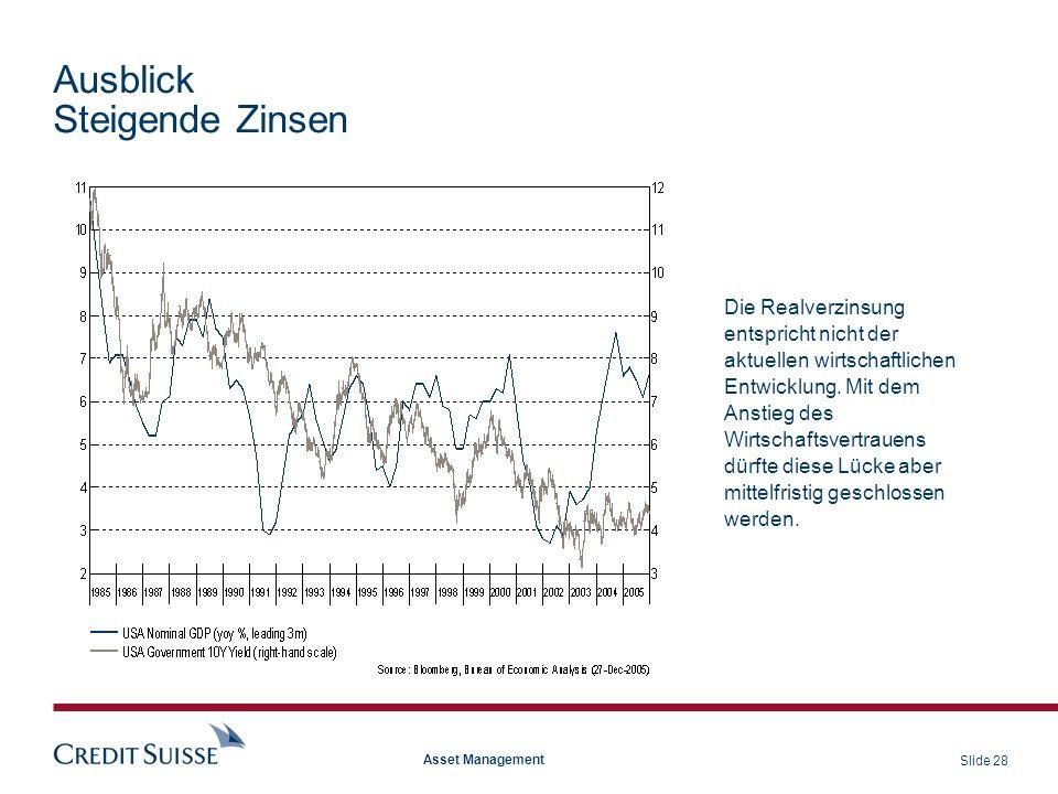 Slide 28 Asset Management Ausblick Steigende Zinsen Die Realverzinsung entspricht nicht der aktuellen wirtschaftlichen Entwicklung. Mit dem Anstieg de