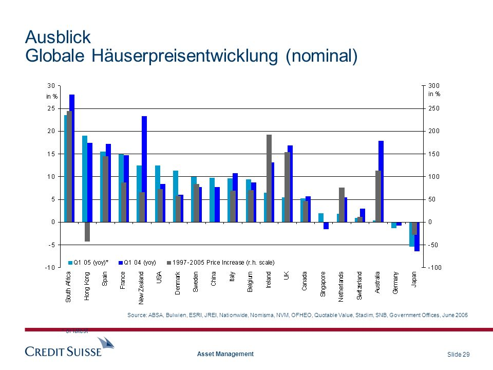 Slide 29 Asset Management Ausblick Globale Häuserpreisentwicklung (nominal) Source: ABSA, Bulwien, ESRI, JREI, Nationwide, Nomisma, NVM, OFHEO, Quotab