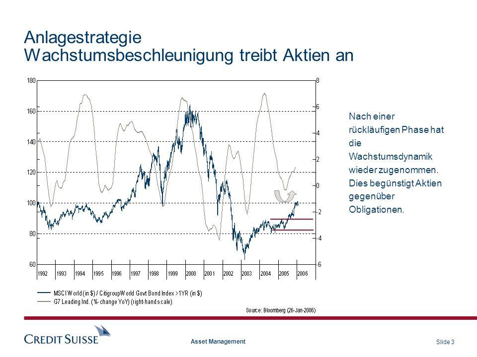 Slide 14 Asset Management 28/12/05 19941995199619971998199920002001200220032004 -6 -4 -2 0 2 4 6 8 -6 -4 -2 0 2 4 6 8 10 12 14 OECD G7 LEI (6m%) G7 Exports G&S (yoy%)(RECHTE SKALA) Source: DATASTREAM Ausblick G7 Handel