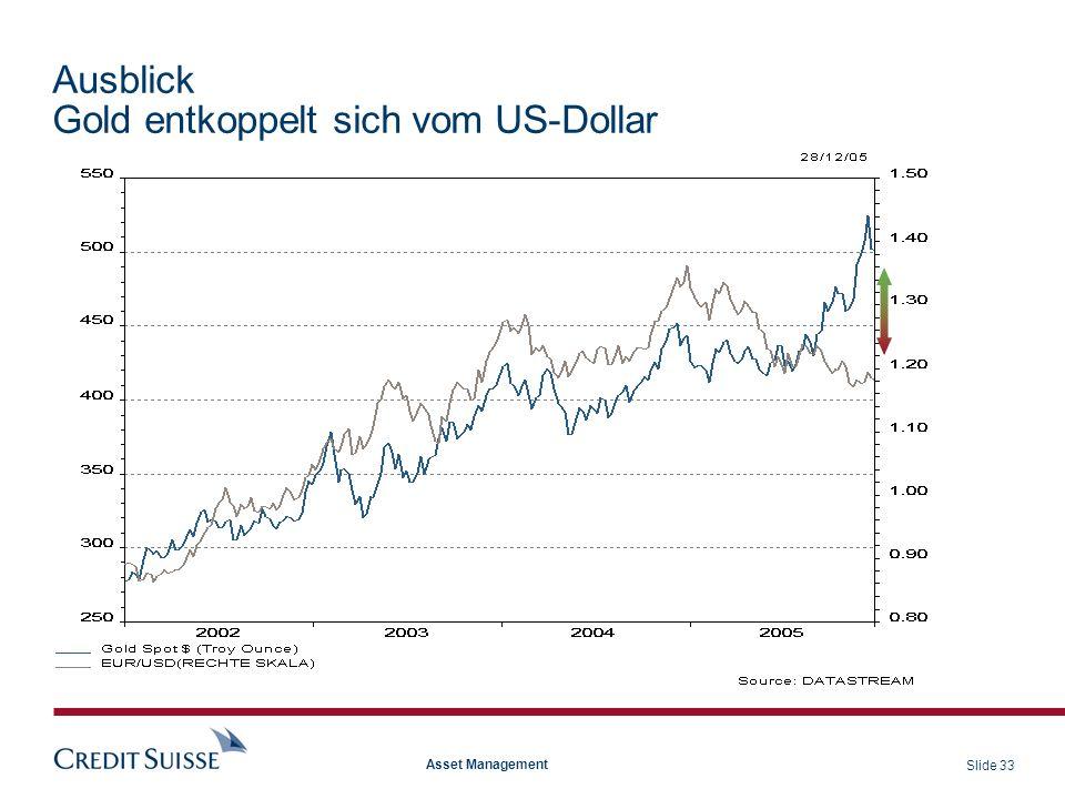 Slide 33 Asset Management Ausblick Gold entkoppelt sich vom US-Dollar