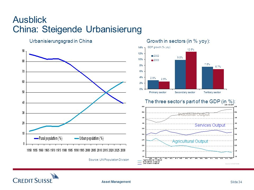 Slide 34 Asset Management Ausblick China: Steigende Urbanisierung Source: UN Population Division Industrial Output Services Output Agricultural Output