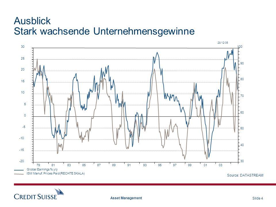 Slide 5 Asset Management Aktien MSCI Welt Gewinnentwicklung MSCI-Welt Gewinnschätzungen
