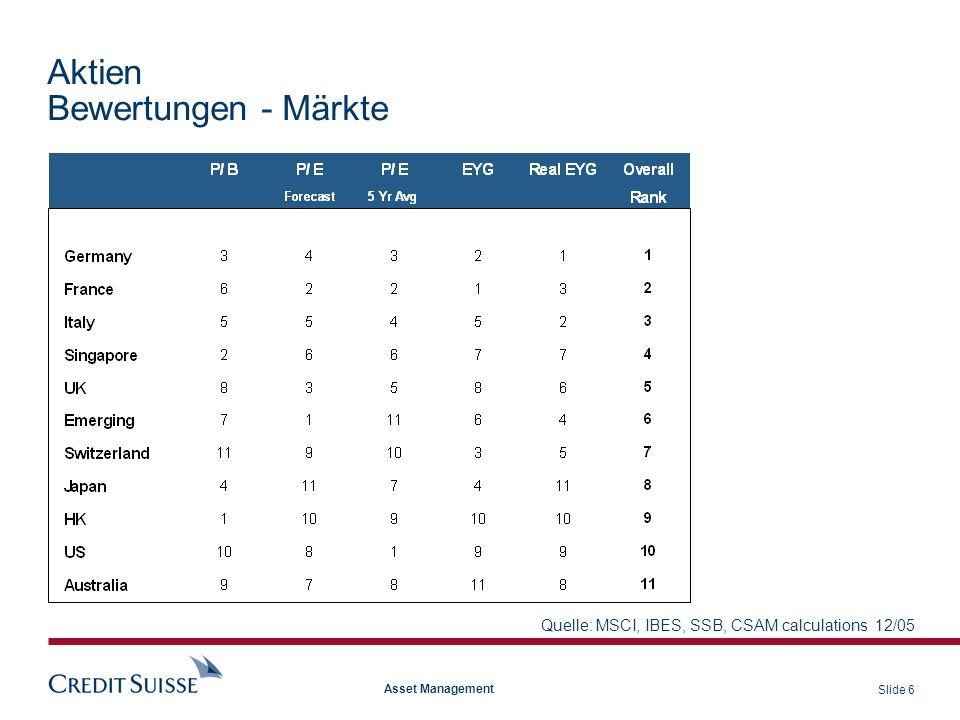 Slide 37 Asset Management Aktien SMI Gewinnentwicklung SMI-Index Gewinnerwartungen
