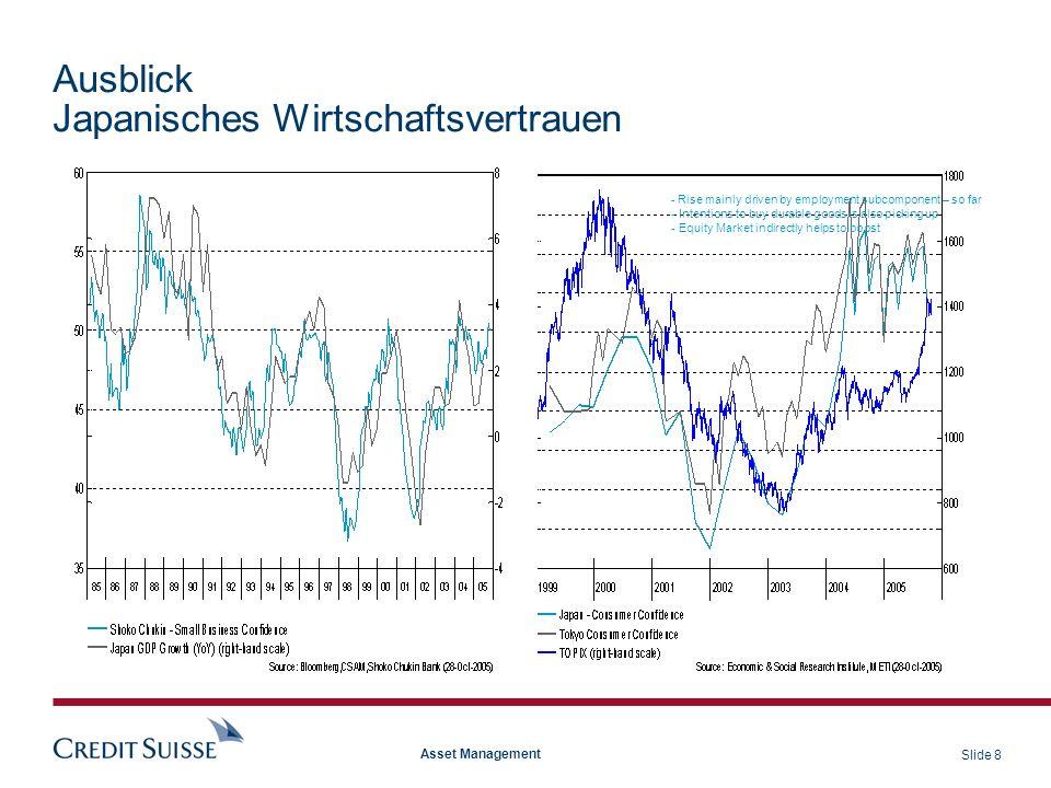 Slide 29 Asset Management Ausblick Globale Häuserpreisentwicklung (nominal) Source: ABSA, Bulwien, ESRI, JREI, Nationwide, Nomisma, NVM, OFHEO, Quotable Value, Stadim, SNB, Government Offices, June 2005 * or latest