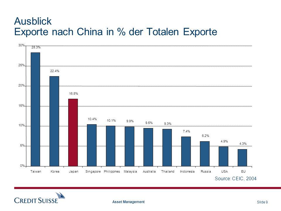 Slide 20 Asset Management Brasilien Russland China Indien Emerging Markets BRIC: Fremdwährungsreserven