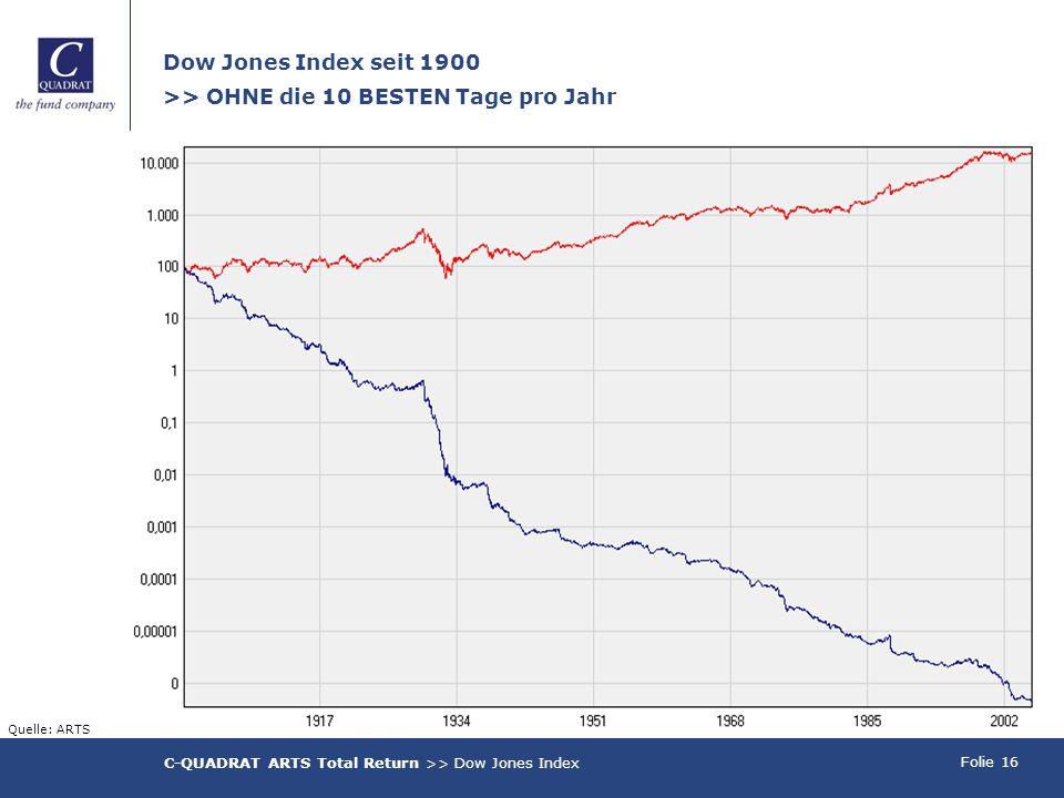 Folie 16 Dow Jones Index seit 1900 >> OHNE die 10 BESTEN Tage pro Jahr C-QUADRAT ARTS Total Return >> Dow Jones Index Quelle: ARTS
