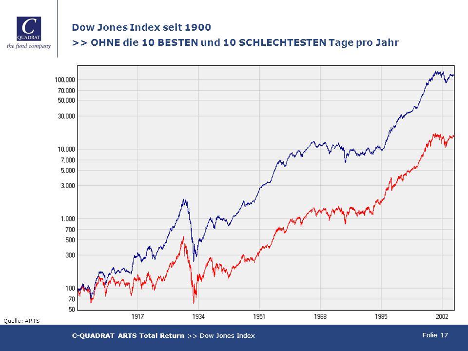 Folie 17 Dow Jones Index seit 1900 >> OHNE die 10 BESTEN und 10 SCHLECHTESTEN Tage pro Jahr C-QUADRAT ARTS Total Return >> Dow Jones Index Quelle: ARTS