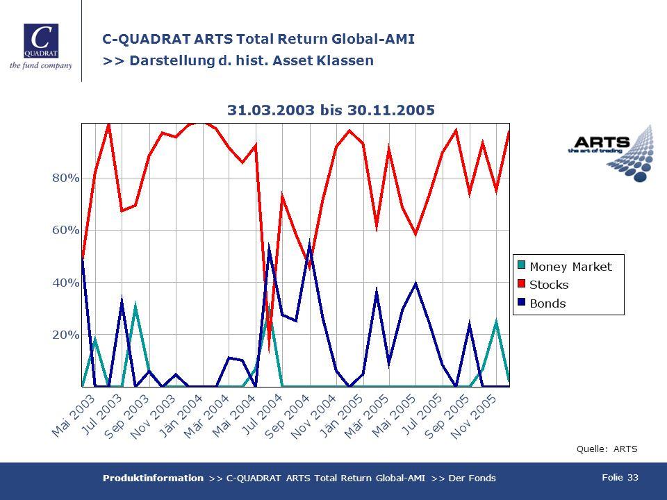 Folie 33 C-QUADRAT ARTS Total Return Global-AMI >> Darstellung d. hist. Asset Klassen Quelle: ARTS Produktinformation >> C-QUADRAT ARTS Total Return G