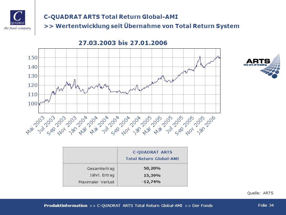 Folie 34 C-QUADRAT ARTS Total Return Global-AMI >> Wertentwicklung seit Übernahme von Total Return System Quelle: ARTS Produktinformation >> C-QUADRAT ARTS Total Return Global-AMI >> Der Fonds C-QUADRAT ARTS Total Return Global-AMI Gesamtertrag Jährl.