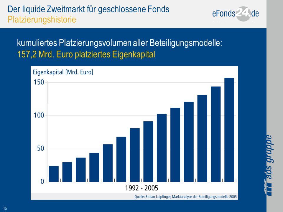 15 Der liquide Zweitmarkt für geschlossene Fonds Platzierungshistorie kumuliertes Platzierungsvolumen aller Beteiligungsmodelle: 157,2 Mrd. Euro platz