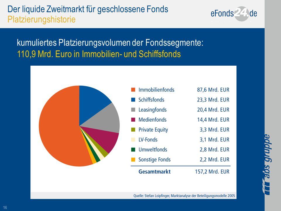 16 Der liquide Zweitmarkt für geschlossene Fonds Platzierungshistorie kumuliertes Platzierungsvolumen der Fondssegmente: 110,9 Mrd. Euro in Immobilien