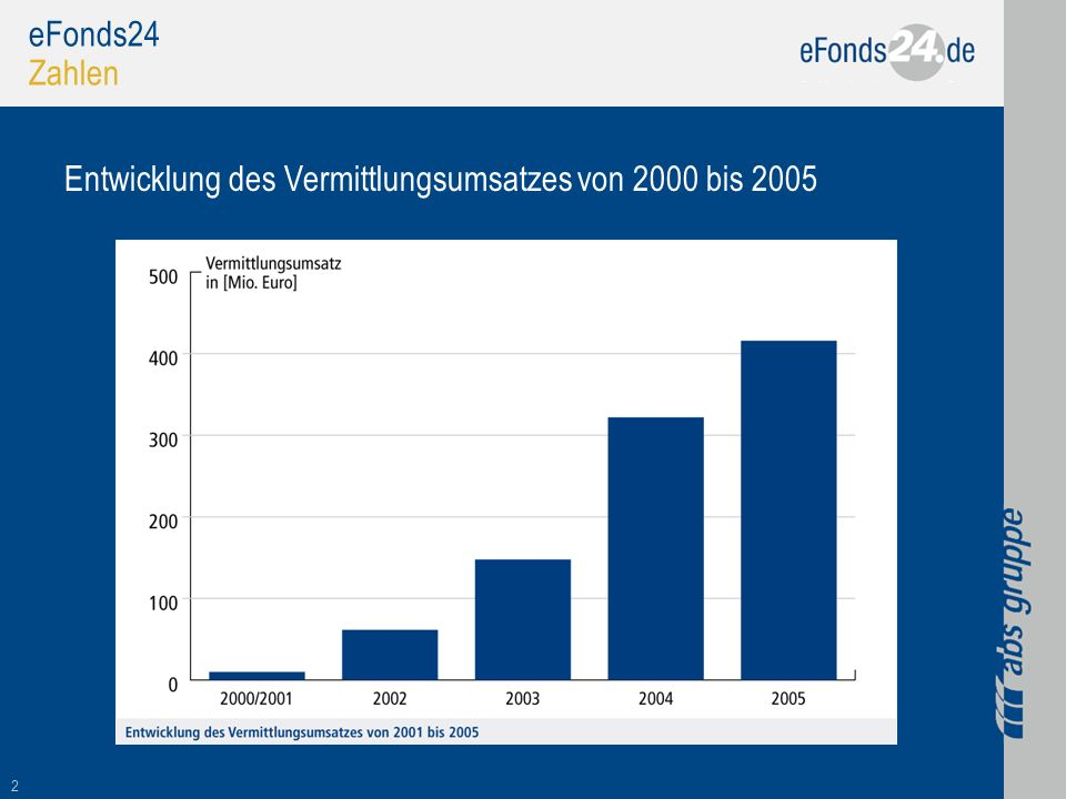2 eFonds24 Zahlen Entwicklung des Vermittlungsumsatzes von 2000 bis 2005