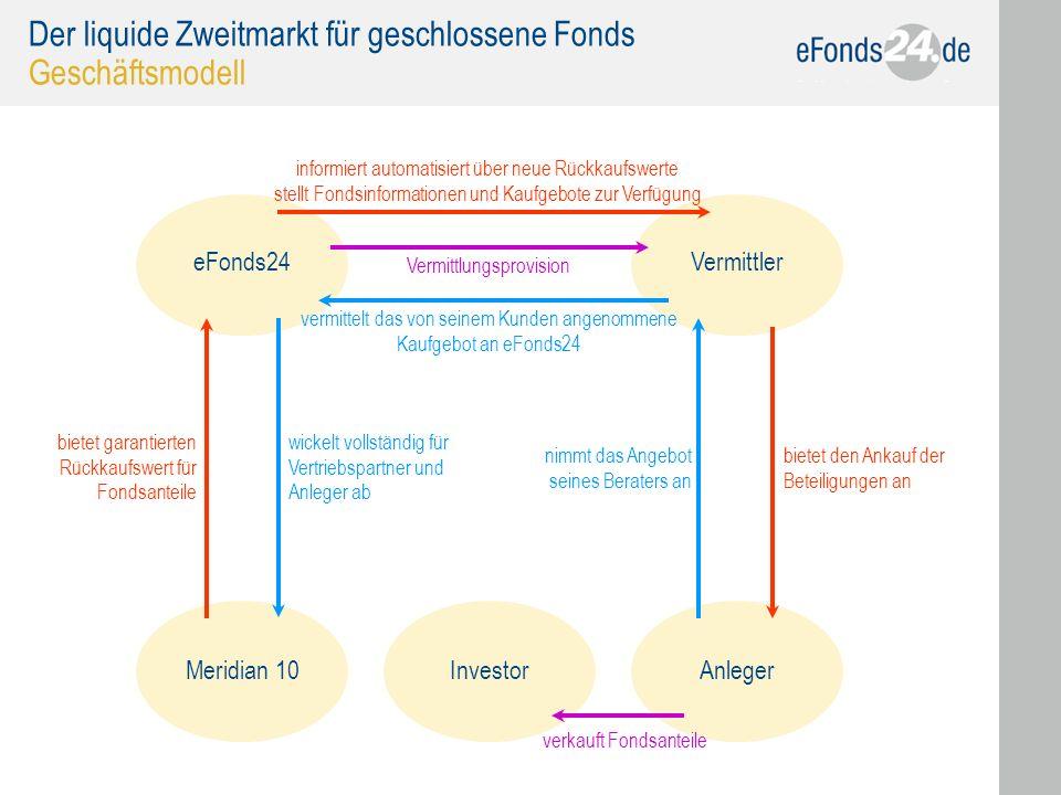 27 Der liquide Zweitmarkt für geschlossene Fonds Geschäftsmodell Meridian 10InvestorAnleger eFonds24Vermittler bietet garantierten Rückkaufswert für F