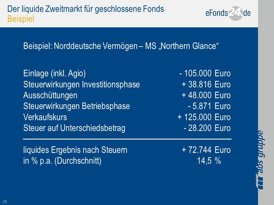 28 Der liquide Zweitmarkt für geschlossene Fonds Beispiel Beispiel: Norddeutsche Vermögen – MS Northern Glance Einlage (inkl. Agio)- 105.000Euro Steue