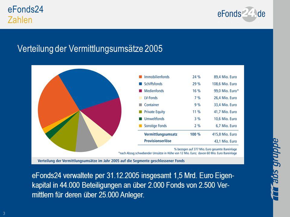 3 eFonds24 Zahlen Verteilung der Vermittlungsumsätze 2005 eFonds24 verwaltete per 31.12.2005 insgesamt 1,5 Mrd. Euro Eigen- kapital in 44.000 Beteilig
