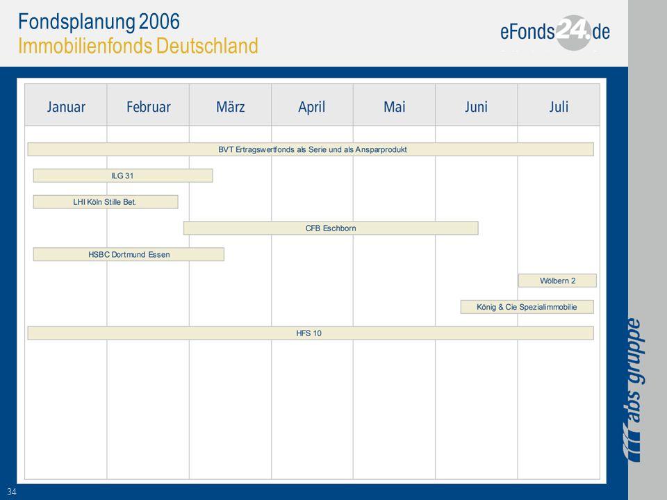 34 Fondsplanung 2006 Immobilienfonds Deutschland