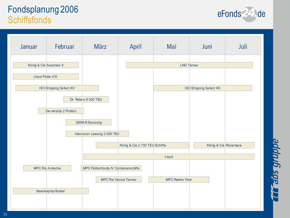 35 Fondsplanung 2006 Schiffsfonds
