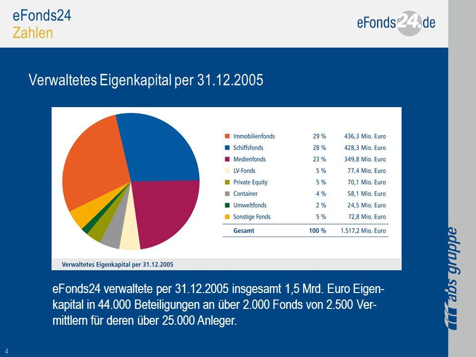4 eFonds24 Zahlen Verwaltetes Eigenkapital per 31.12.2005 eFonds24 verwaltete per 31.12.2005 insgesamt 1,5 Mrd. Euro Eigen- kapital in 44.000 Beteilig