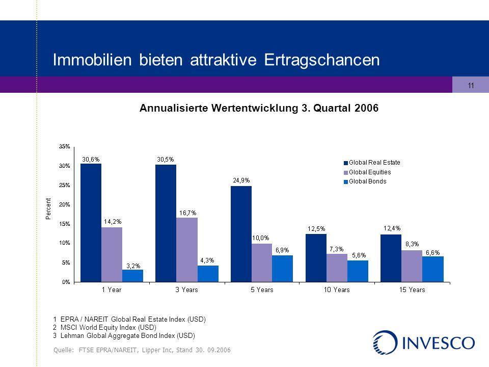 11 Annualisierte Wertentwicklung 3.