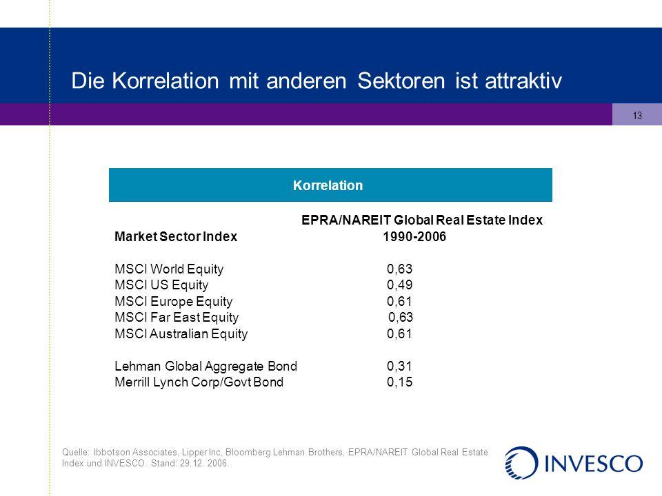 13 Die Korrelation mit anderen Sektoren ist attraktiv Quelle: Ibbotson Associates, Lipper Inc, Bloomberg Lehman Brothers, EPRA/NAREIT Global Real Esta
