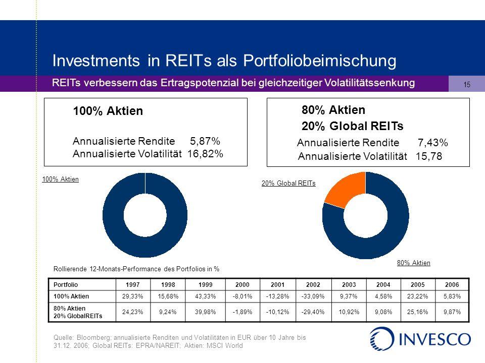 15 Investments in REITs als Portfoliobeimischung REITs verbessern das Ertragspotenzial bei gleichzeitiger Volatilitätssenkung 100% Aktien Annualisierte Rendite 5,87% Annualisierte Volatilität 16,82% 80% Aktien 20% Global REITs Annualisierte Rendite 7,43% Annualisierte Volatilität 15,78 Rollierende 12-Monats-Performance des Portfolios in % 100% Aktien 20% Global REITs 80% Aktien Quelle: Bloomberg; annualisierte Renditen und Volatilitäten in EUR über 10 Jahre bis 31.12.