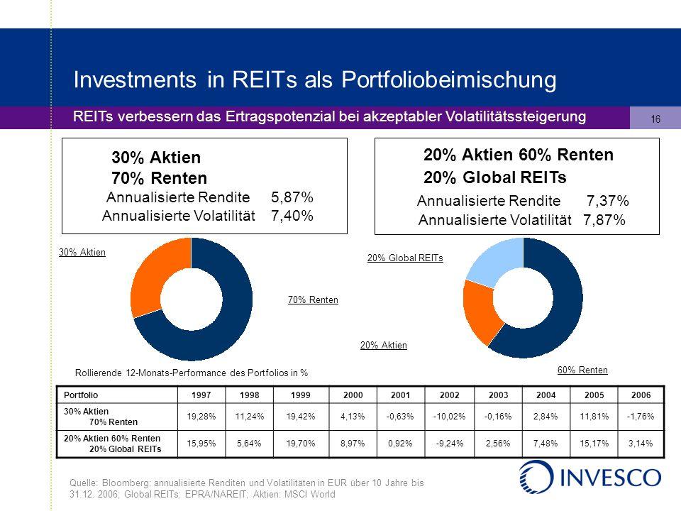 16 Investments in REITs als Portfoliobeimischung REITs verbessern das Ertragspotenzial bei akzeptabler Volatilitätssteigerung 30% Aktien 70% Renten Annualisierte Rendite 5,87% Annualisierte Volatilität 7,40% 20% Aktien 60% Renten 20% Global REITs Annualisierte Rendite 7,37% Annualisierte Volatilität 7,87% Rollierende 12-Monats-Performance des Portfolios in % 30% Aktien 20% Global REITs 60% Renten 20% Aktien 70% Renten Quelle: Bloomberg; annualisierte Renditen und Volatilitäten in EUR über 10 Jahre bis 31.12.