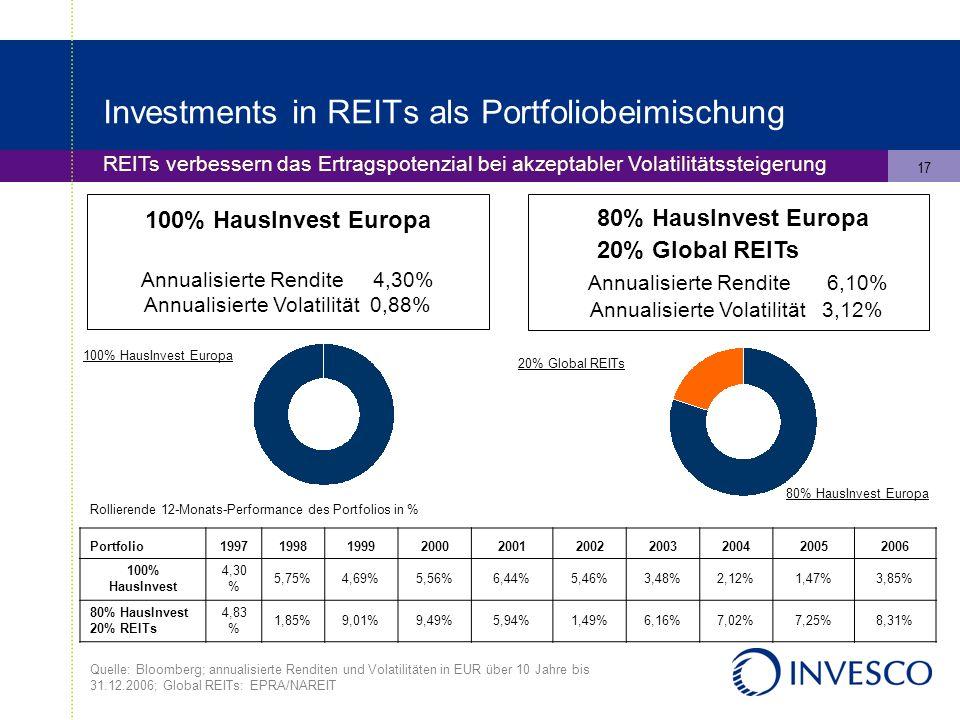 17 Investments in REITs als Portfoliobeimischung REITs verbessern das Ertragspotenzial bei akzeptabler Volatilitätssteigerung 100% HausInvest Europa Annualisierte Rendite 4,30% Annualisierte Volatilität 0,88% 80% HausInvest Europa 20% Global REITs Annualisierte Rendite 6,10% Annualisierte Volatilität 3,12% Rollierende 12-Monats-Performance des Portfolios in % 100% HausInvest Europa 20% Global REITs 80% HausInvest Europa Quelle: Bloomberg; annualisierte Renditen und Volatilitäten in EUR über 10 Jahre bis 31.12.2006; Global REITs: EPRA/NAREIT Portfolio1997199819992000200120022003200420052006 100% HausInvest 4,30 % 5,75%4,69%5,56%6,44%5,46%3,48%2,12%1,47%3,85% 80% HausInvest 20% REITs 4,83 % 1,85%9,01%9,49%5,94%1,49%6,16%7,02%7,25%8,31%