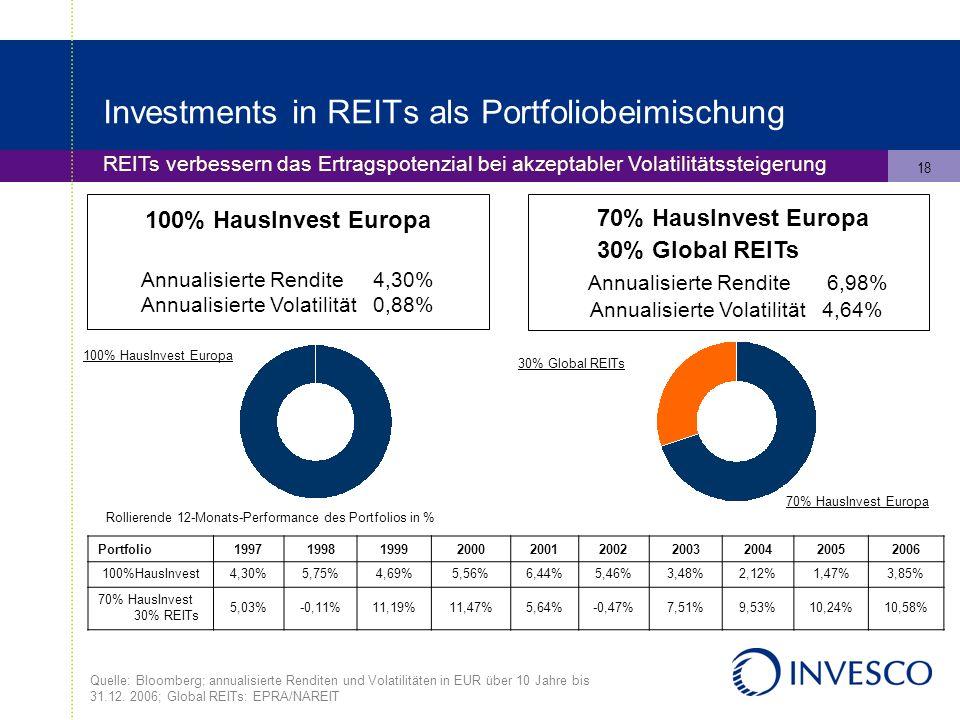 18 Investments in REITs als Portfoliobeimischung REITs verbessern das Ertragspotenzial bei akzeptabler Volatilitätssteigerung 100% HausInvest Europa Annualisierte Rendite 4,30% Annualisierte Volatilität 0,88% 70% HausInvest Europa 30% Global REITs Annualisierte Rendite 6,98% Annualisierte Volatilität 4,64% Rollierende 12-Monats-Performance des Portfolios in % 100% HausInvest Europa 30% Global REITs 70% HausInvest Europa Quelle: Bloomberg; annualisierte Renditen und Volatilitäten in EUR über 10 Jahre bis 31.12.