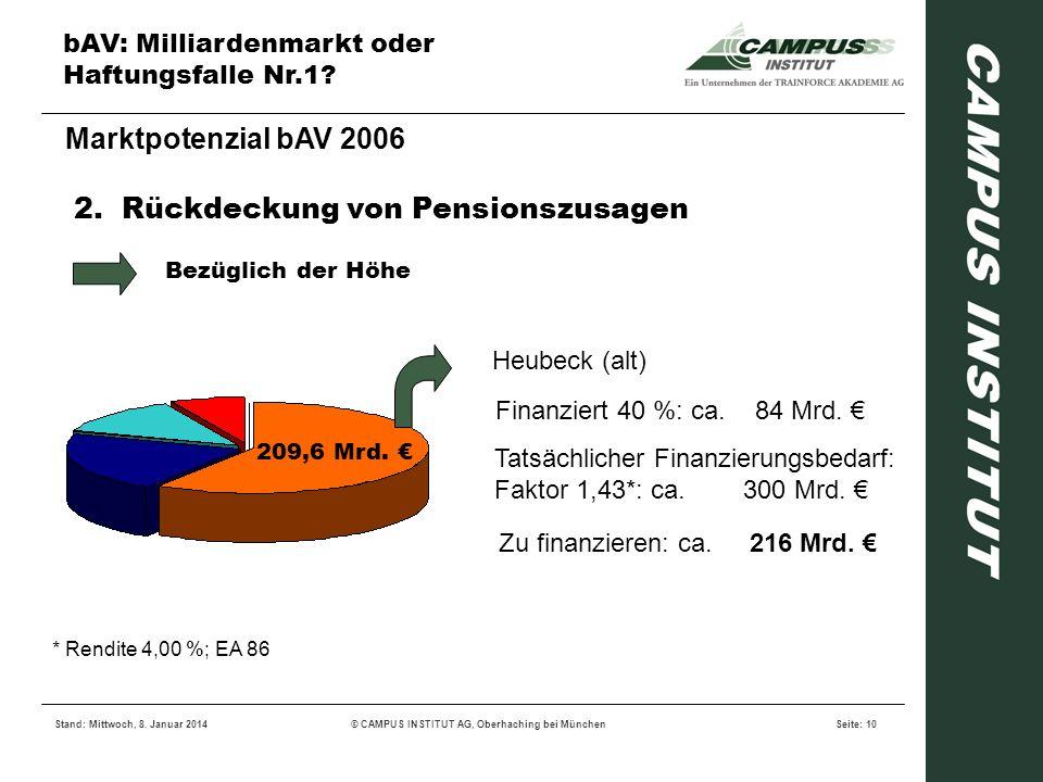 bAV: Milliardenmarkt oder Haftungsfalle Nr.1? Stand: Mittwoch, 8. Januar 2014© CAMPUS INSTITUT AG, Oberhaching bei MünchenSeite: 10 Marktpotenzial bAV